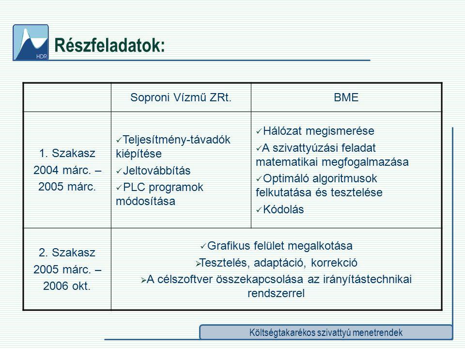 Költségtakarékos szivattyú menetrendek Részfeladatok: Soproni Vízmű ZRt.BME 1.