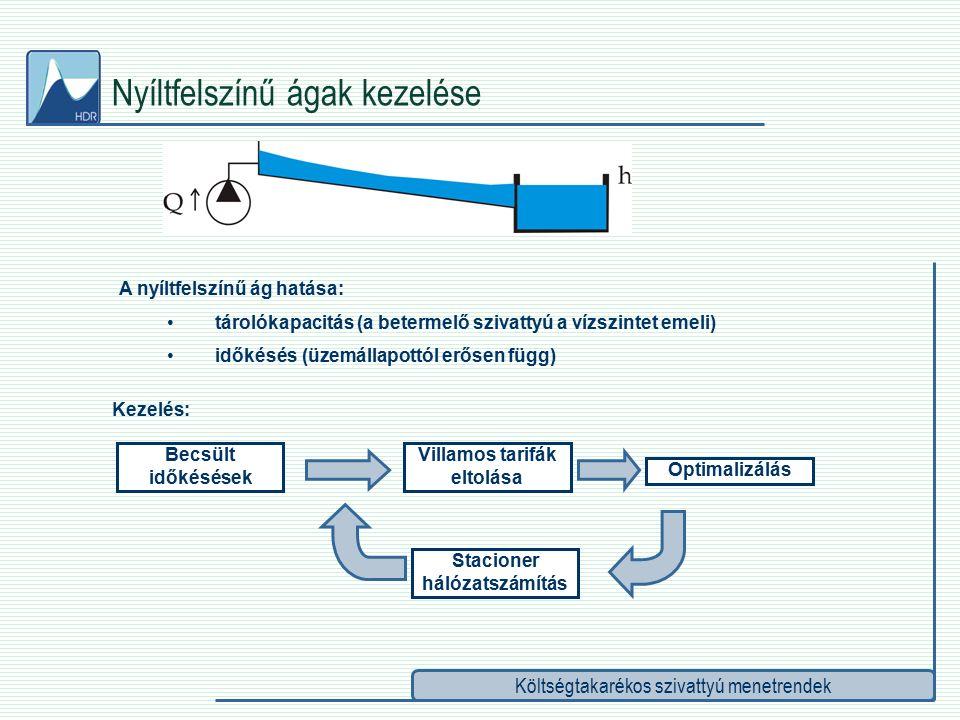 Költségtakarékos szivattyú menetrendek Nyíltfelszínű ágak kezelése A nyíltfelszínű ág hatása: tárolókapacitás (a betermelő szivattyú a vízszintet emeli) időkésés (üzemállapottól erősen függ) Kezelés: Becsült időkésések Villamos tarifák eltolása Optimalizálás Stacioner hálózatszámítás
