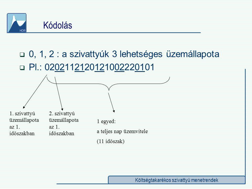 Költségtakarékos szivattyú menetrendek  0, 1, 2 : a szivattyúk 3 lehetséges üzemállapota  Pl.: 0202112120121002220101 1.