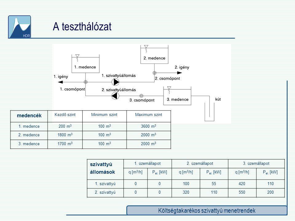 Költségtakarékos szivattyú menetrendek Az optimális menetrend kiválasztásához szükséges adatok  Statikus adatok:  Szivattyúk által szállított térfogatáramok [m 3 /h]  Szivattyúk villamos teljesítmény-felvétele [kW]  Nyomóoldali medence térfogata [m 3 ]  Villamos tarifarendszer [Ft/kW]  Dinamikus adatok:  Nyomóoldali medence pillanatnyi telítettsége [m 3 ]  Az övezetek napi fogyasztás lefutása [m 3 /h] rendszergazdai (vezető mérnök) hozzáférés ir.tech.r.-ből diszpécser