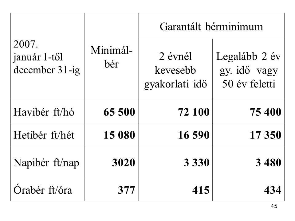 45 2007. január 1-től december 31-ig Minimál- bér Garantált bérminimum 2 évnél kevesebb gyakorlati idő Legalább 2 év gy. idő vagy 50 év feletti Havibé