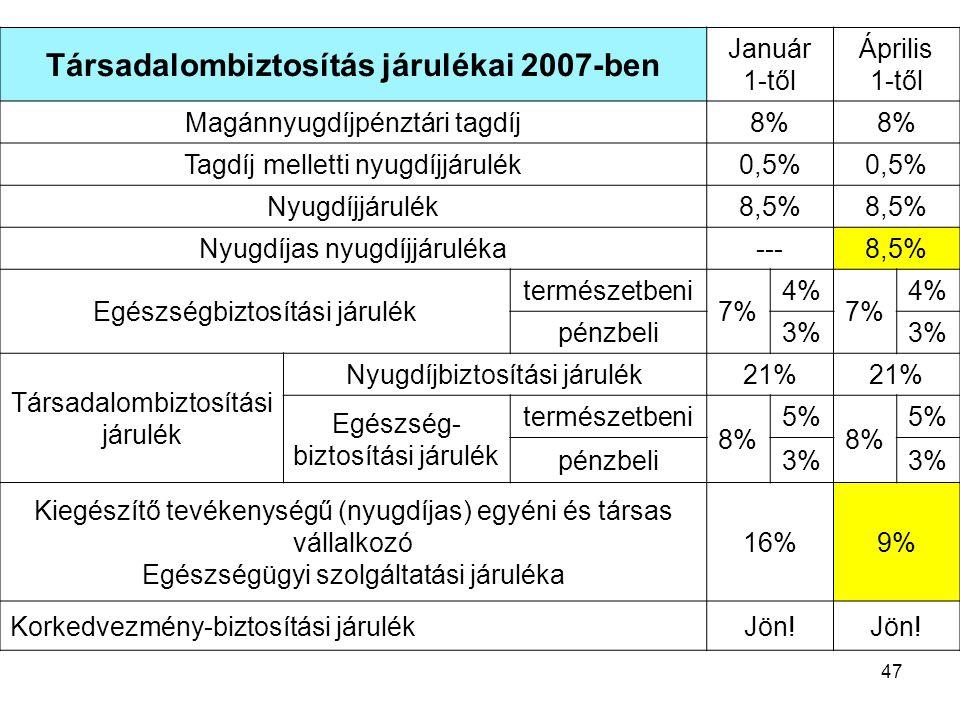 47 Társadalombiztosítás járulékai 2007-ben Január 1-től Április 1-től Magánnyugdíjpénztári tagdíj8% Tagdíj melletti nyugdíjjárulék0,5% Nyugdíjjárulék8