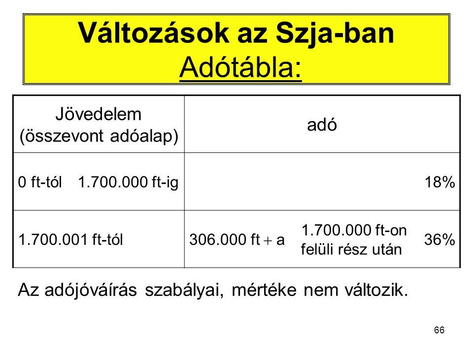 66 Változások az Szja-ban Adótábla: Jövedelem (összevont adóalap) adó 0 ft-tól1.700.000 ft-ig18% 1.700.001 ft-tól 306.000 ft  a 1.700.000 ft-on felüli rész után 36% Az adójóváírás szabályai, mértéke nem változik.