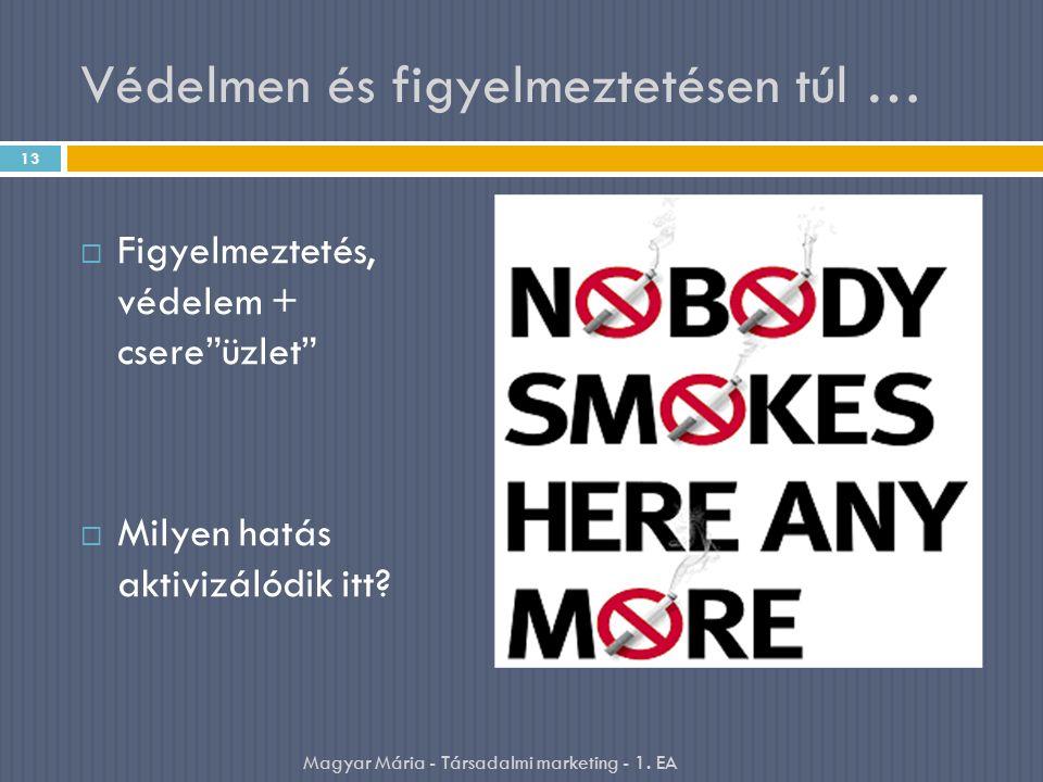 """Védelmen és figyelmeztetésen túl …  Figyelmeztetés, védelem + csere""""üzlet""""  Milyen hatás aktivizálódik itt? 13 Magyar Mária - Társadalmi marketing -"""