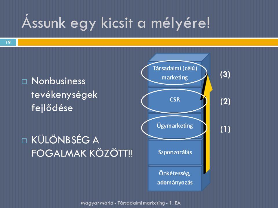 Ássunk egy kicsit a mélyére!  Nonbusiness tevékenységek fejlődése  KÜLÖNBSÉG A FOGALMAK KÖZÖTT!! 19 Magyar Mária - Társadalmi marketing - 1. EA (3)