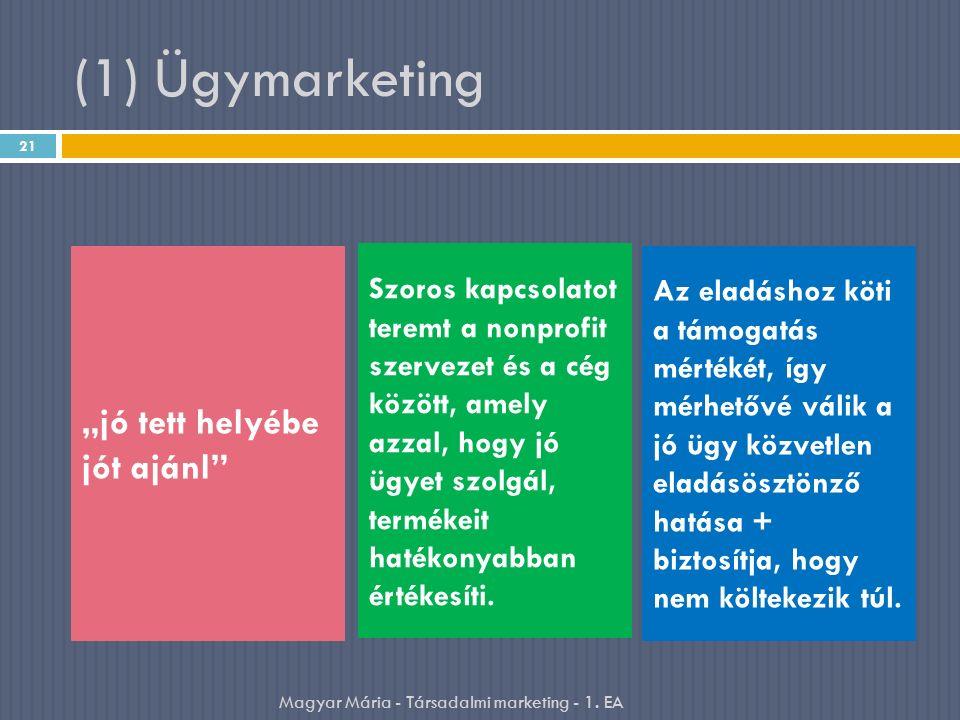 """21 Magyar Mária - Társadalmi marketing - 1. EA """"jó tett helyébe jót ajánl"""" Szoros kapcsolatot teremt a nonprofit szervezet és a cég között, amely azza"""