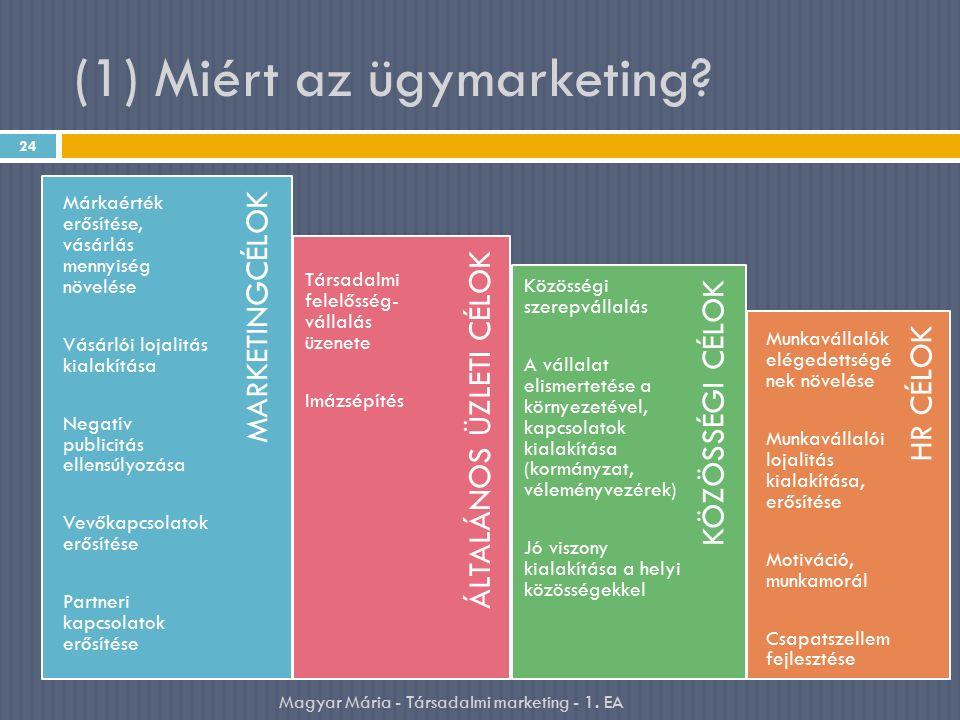 (1) Miért az ügymarketing.