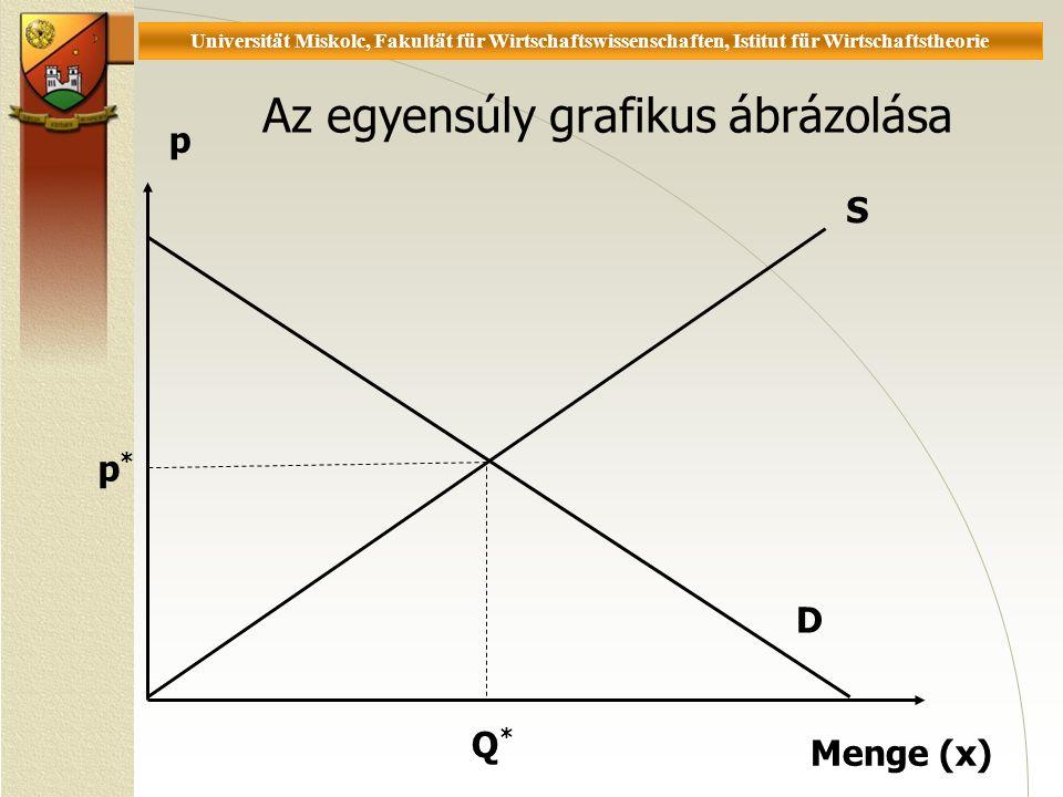 Universität Miskolc, Fakultät für Wirtschaftswissenschaften, Istitut für Wirtschaftstheorie Az egyensúly grafikus ábrázolása p Menge (x) D p* p* Q*Q* S