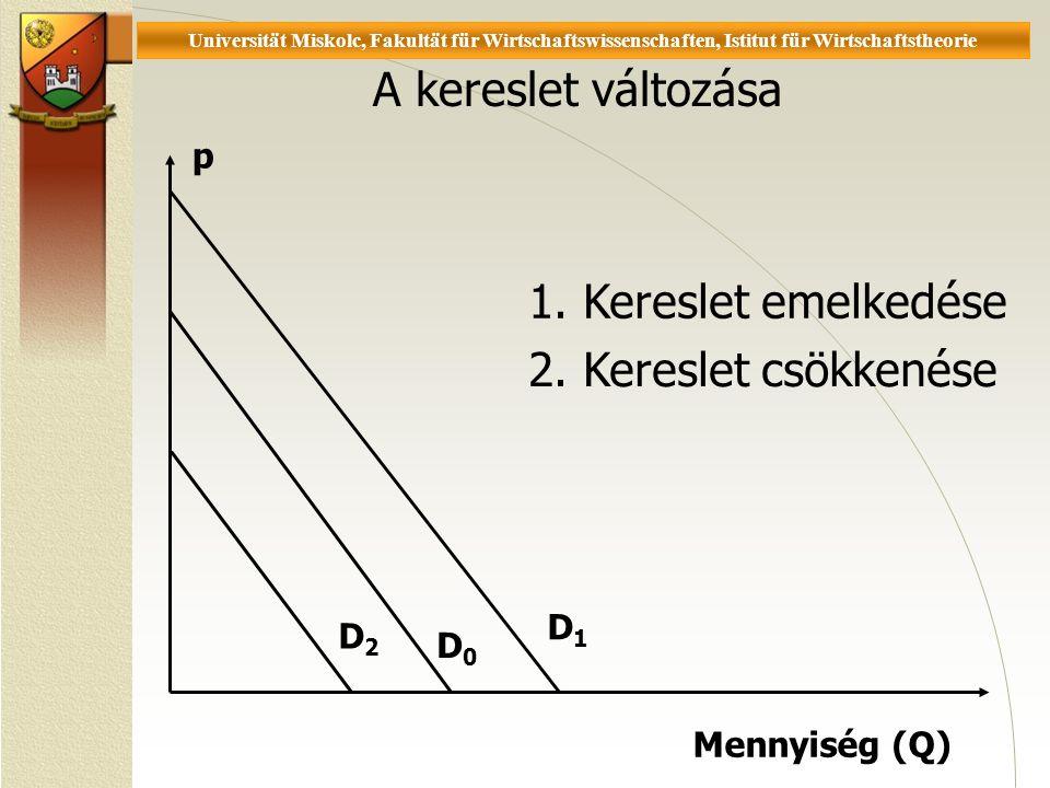 Universität Miskolc, Fakultät für Wirtschaftswissenschaften, Istitut für Wirtschaftstheorie A kereslet változása D1D1 1.