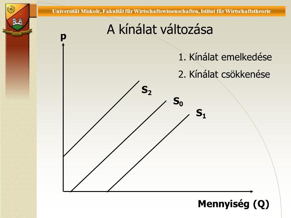Universität Miskolc, Fakultät für Wirtschaftswissenschaften, Istitut für Wirtschaftstheorie A kínálat változása S1S1 1.Kínálat emelkedése 2.Kínálat csökkenése p Mennyiség (Q) S0S0 S2S2