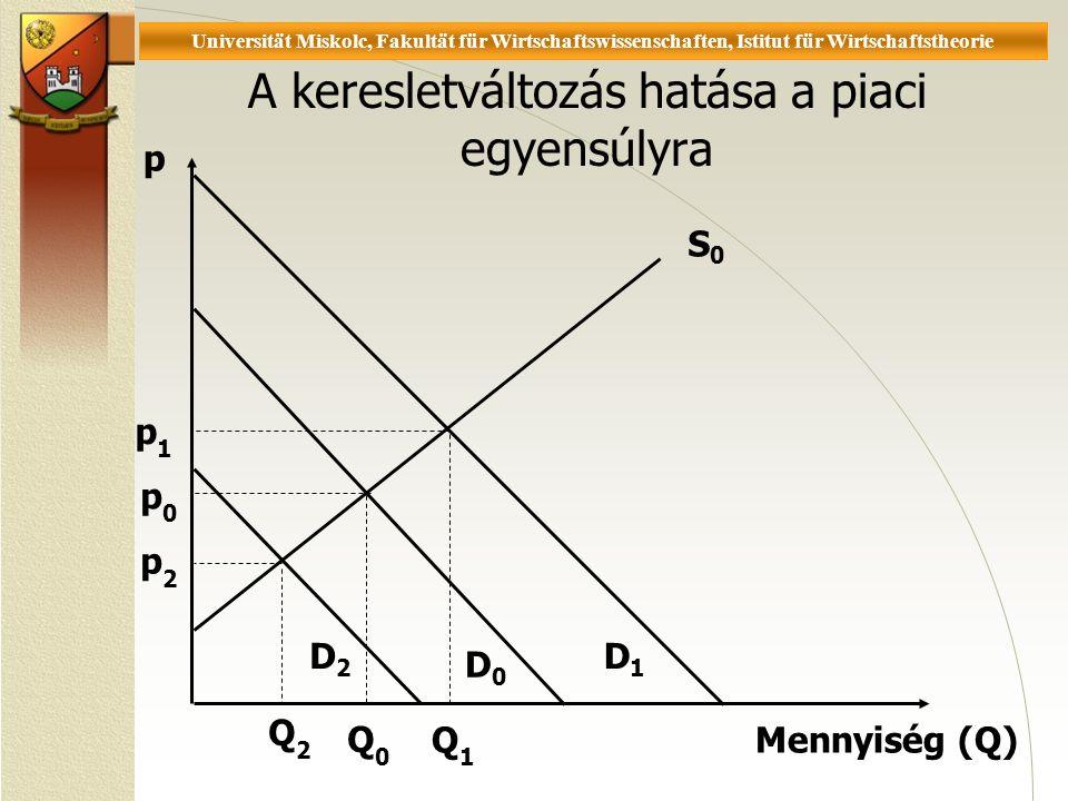 Universität Miskolc, Fakultät für Wirtschaftswissenschaften, Istitut für Wirtschaftstheorie A keresletváltozás hatása a piaci egyensúlyra D1D1 p Mennyiség (Q) S0S0 D2D2 D0D0 p0 p0 p2 p2 Q0Q0 Q2Q2 Q1Q1 p1 p1