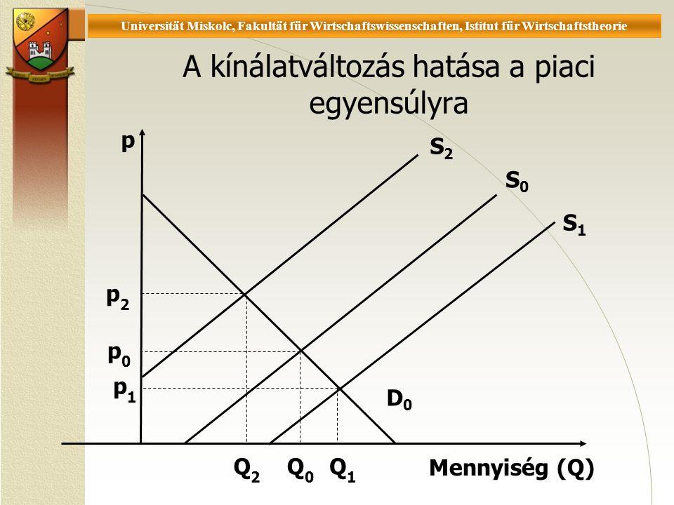 Universität Miskolc, Fakultät für Wirtschaftswissenschaften, Istitut für Wirtschaftstheorie D0D0 p Mennyiség (Q) S0S0 S2S2 S1S1 p1 p1 p0 p0 p2 p2 Q0Q0 Q2Q2 Q1Q1 A kínálatváltozás hatása a piaci egyensúlyra