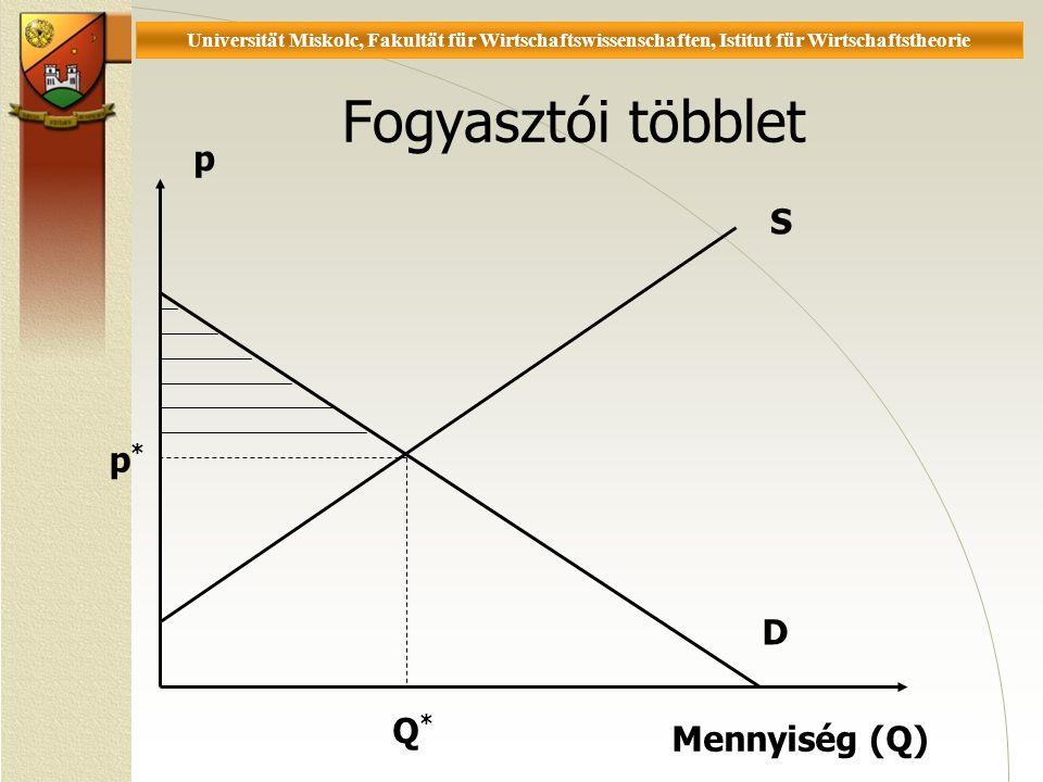 Universität Miskolc, Fakultät für Wirtschaftswissenschaften, Istitut für Wirtschaftstheorie Fogyasztói többlet p Mennyiség (Q) S D p* p* Q*Q*
