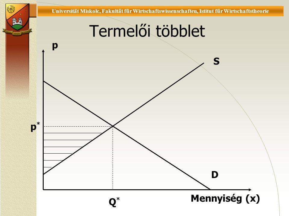 Universität Miskolc, Fakultät für Wirtschaftswissenschaften, Istitut für Wirtschaftstheorie Termelői többlet p Mennyiség (x) S D p* p* Q*Q*