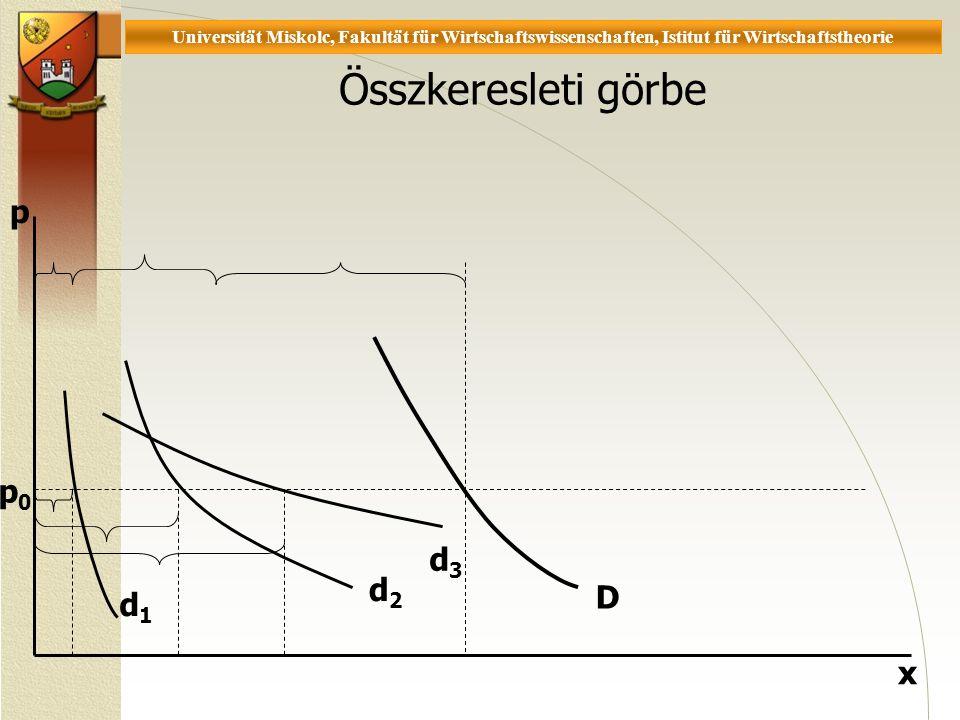 Universität Miskolc, Fakultät für Wirtschaftswissenschaften, Istitut für Wirtschaftstheorie Összkeresleti görbe x p d1d1 D d2d2 d3d3 p0p0