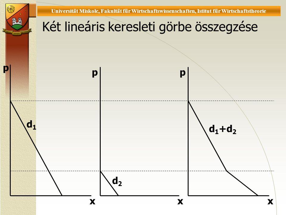 Universität Miskolc, Fakultät für Wirtschaftswissenschaften, Istitut für Wirtschaftstheorie Két lineáris keresleti görbe összegzése xxx p pp d1d1 d2d2 d 1 +d 2