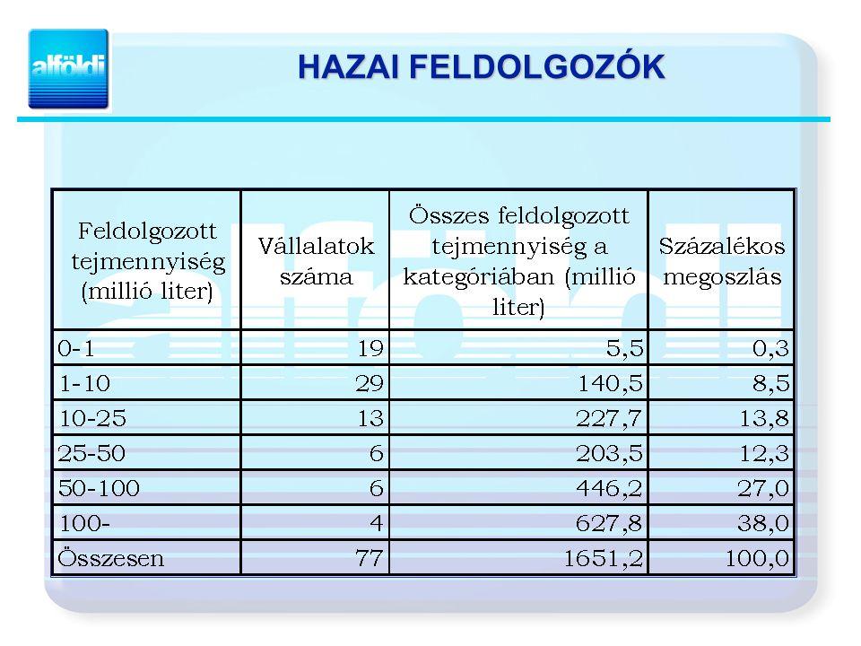 HAZAI FELDOLGOZÓK