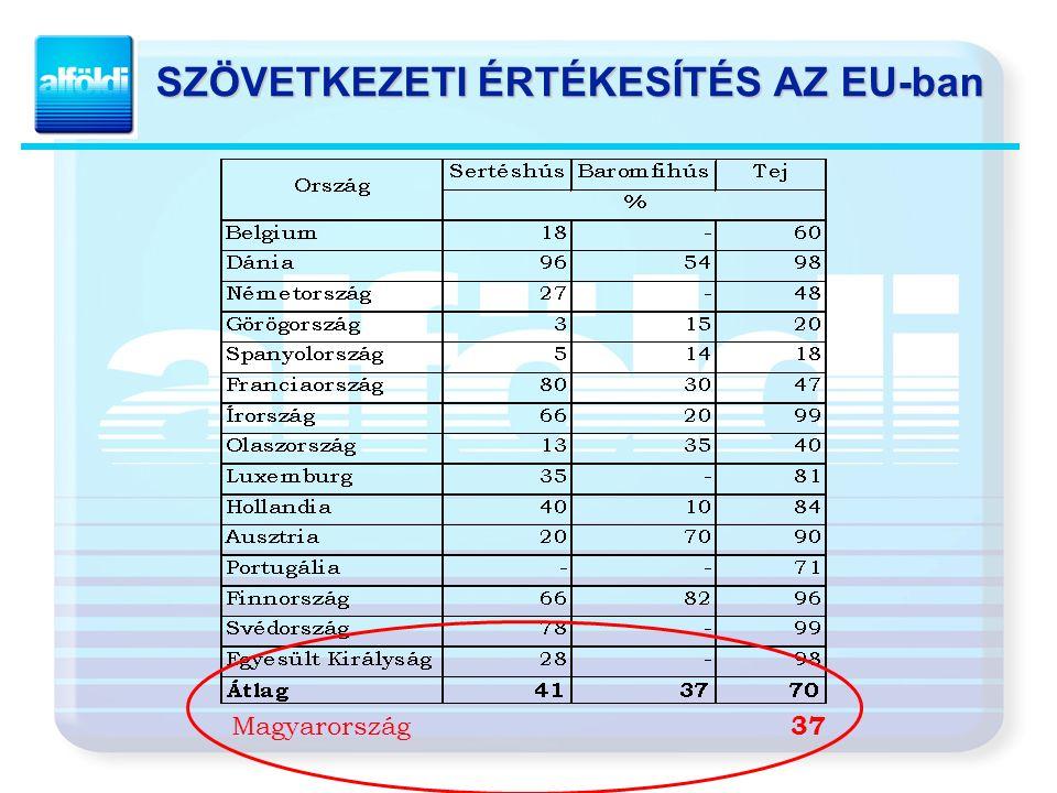 SZÖVETKEZETI ÉRTÉKESÍTÉS AZ EU-ban Magyarország 37