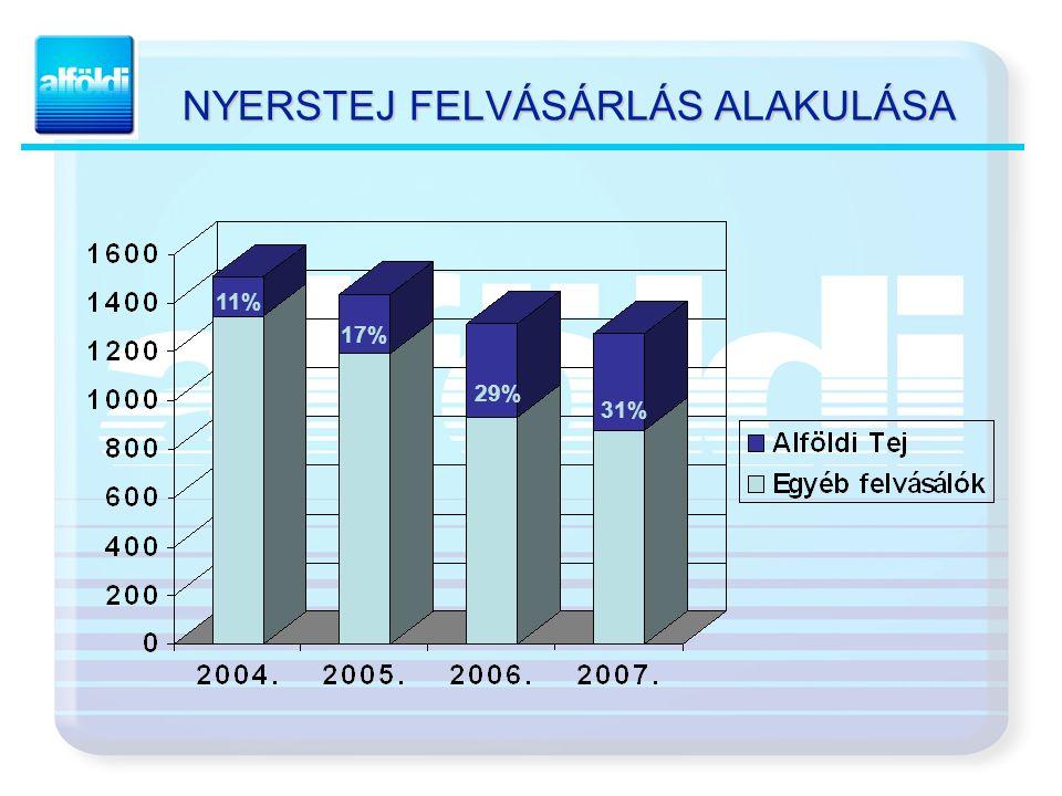 A CSOPORT PIACI POZÍCIÓJÁNAK ALAKULÁSA Piaci részesedés a feldolgozott tej arányában 2006. 2007.