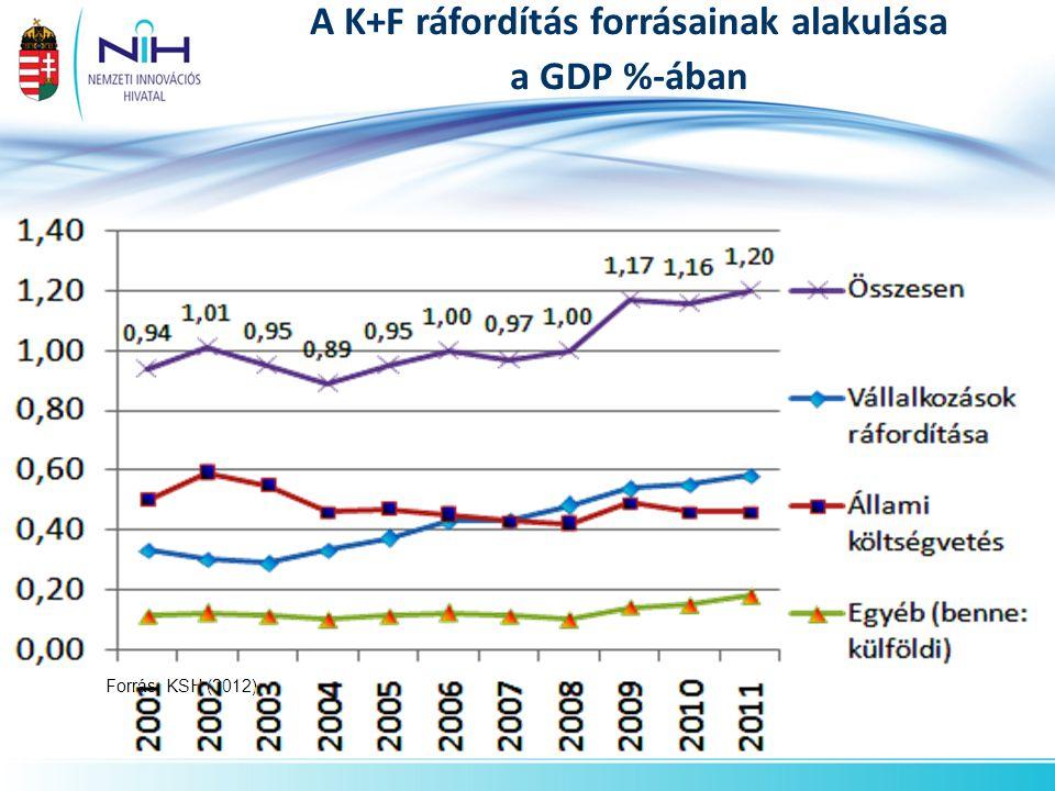 A K+F ráfordítás forrásainak alakulása a GDP %-ában Forrás: KSH (2012)