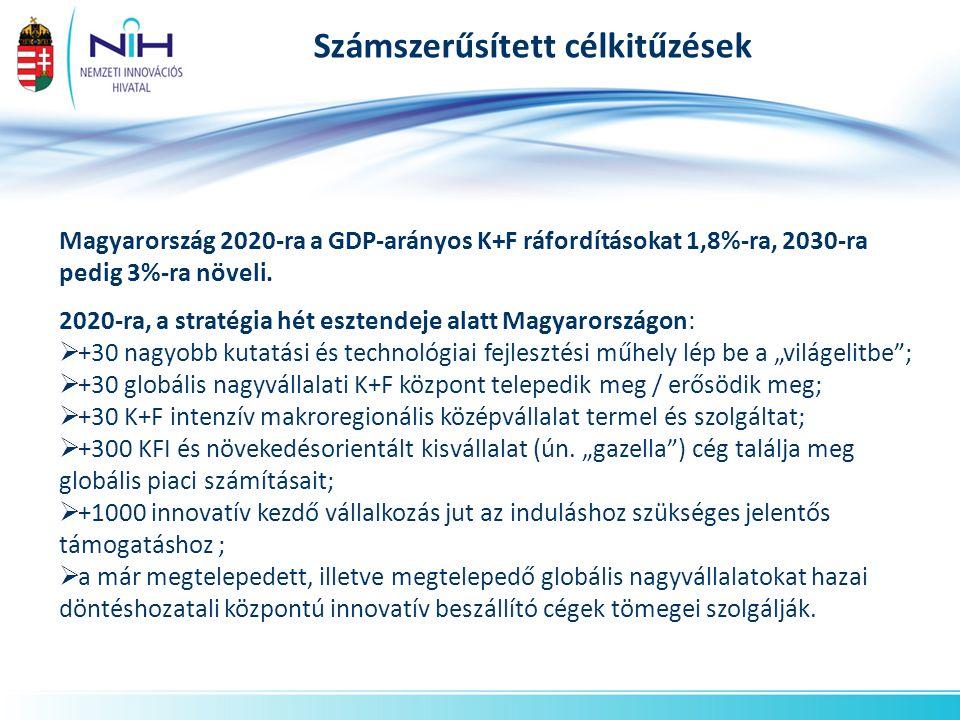 Számszerűsített célkitűzések Magyarország 2020-ra a GDP-arányos K+F ráfordításokat 1,8%-ra, 2030-ra pedig 3%-ra növeli. 2020-ra, a stratégia hét eszte