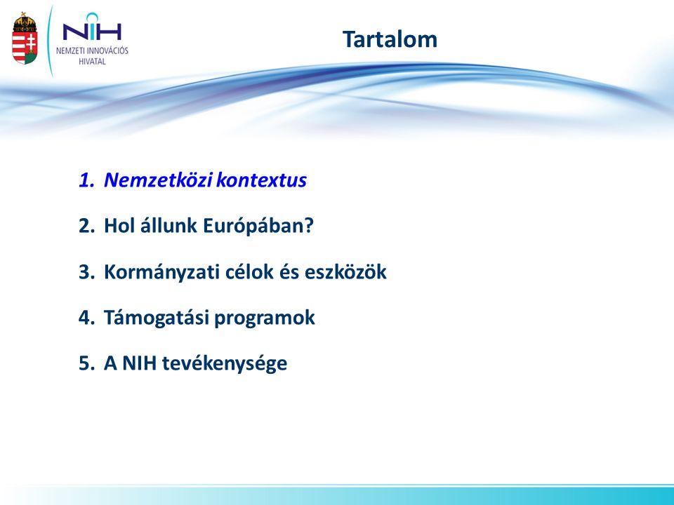 Tartalom 1.Nemzetközi kontextus 2.Hol állunk Európában? 3.Kormányzati célok és eszközök 4.Támogatási programok 5.A NIH tevékenysége