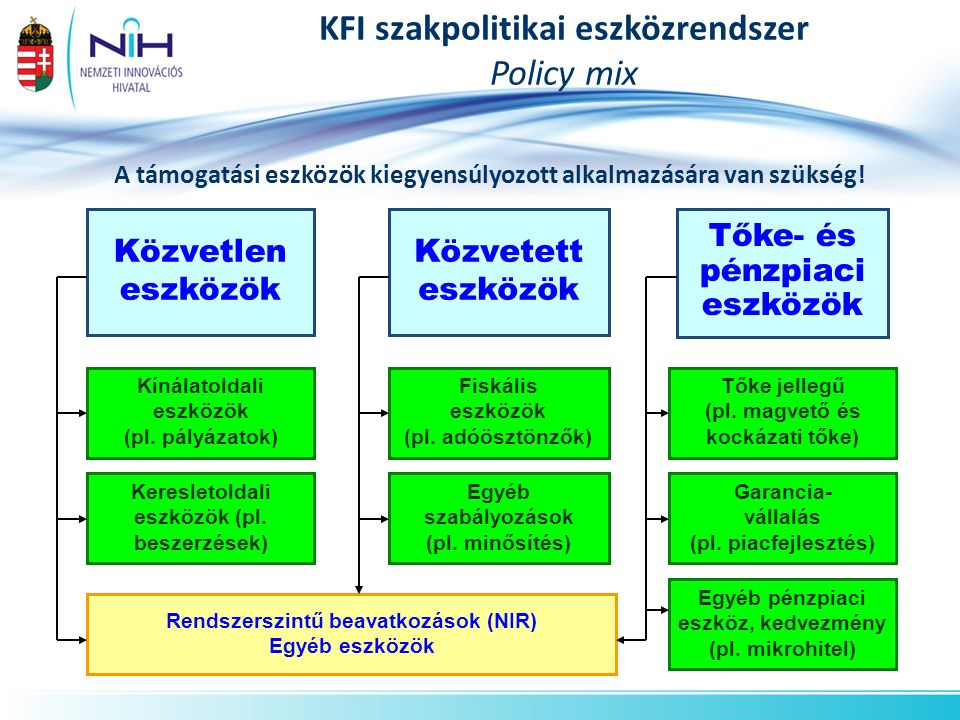 KFI szakpolitikai eszközrendszer Policy mix Közvetlen eszközök Közvetett eszközök Tőke- és pénzpiaci eszközök Rendszerszintű beavatkozások (NIR) Egyéb eszközök Kínálatoldali eszközök (pl.