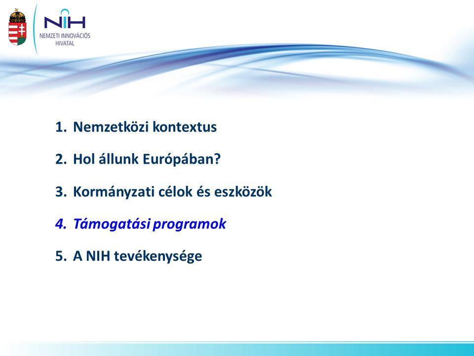 1.Nemzetközi kontextus 2.Hol állunk Európában? 3.Kormányzati célok és eszközök 4.Támogatási programok 5.A NIH tevékenysége