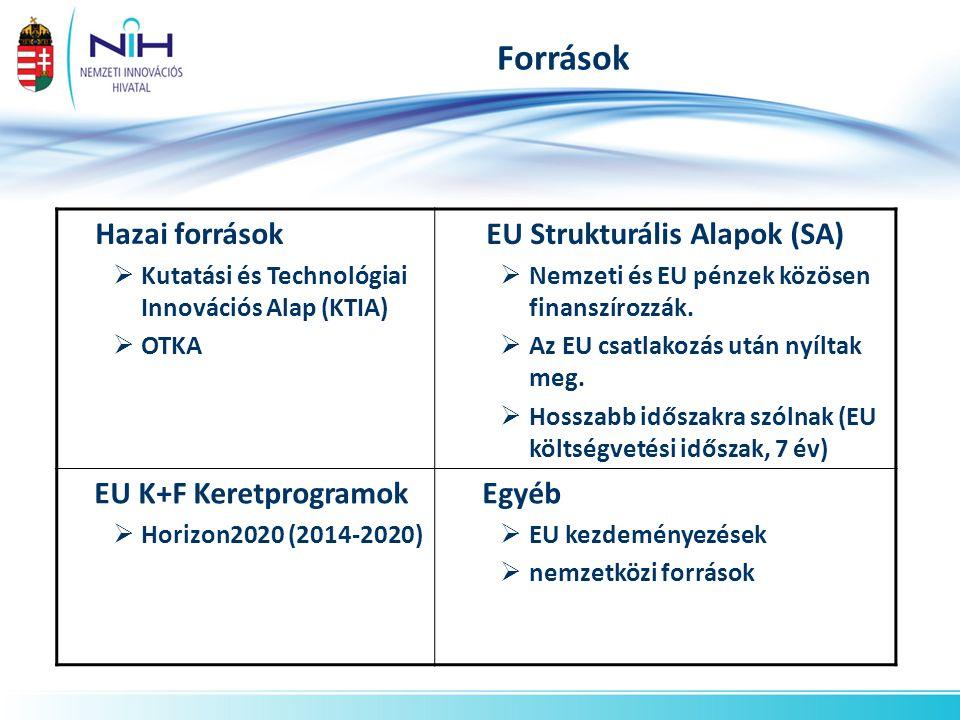 Források Hazai források  Kutatási és Technológiai Innovációs Alap (KTIA)  OTKA EU Strukturális Alapok (SA)  Nemzeti és EU pénzek közösen finanszíro