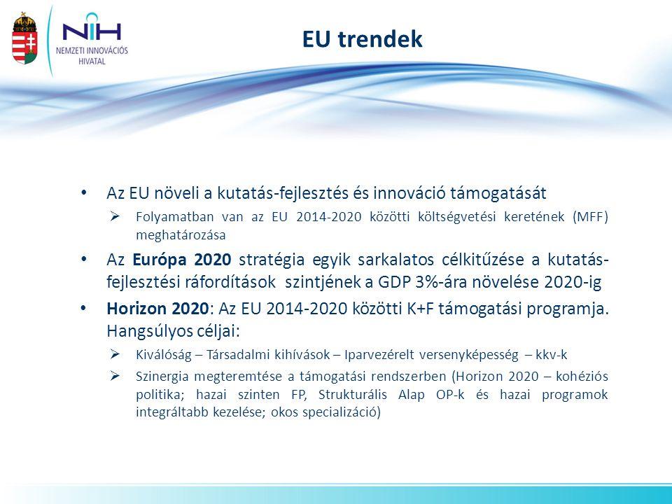 EU trendek Az EU növeli a kutatás-fejlesztés és innováció támogatását  Folyamatban van az EU 2014-2020 közötti költségvetési keretének (MFF) meghatározása Az Európa 2020 stratégia egyik sarkalatos célkitűzése a kutatás- fejlesztési ráfordítások szintjének a GDP 3%-ára növelése 2020-ig Horizon 2020: Az EU 2014-2020 közötti K+F támogatási programja.
