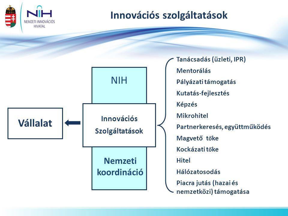 NIH Innovációs szolgáltatások Vállalat Tanácsadás (üzleti, IPR) Mentorálás Pályázati támogatás Kutatás-fejlesztés Képzés Mikrohitel Partnerkeresés, együttműködés Magvető t ő ke Kockázati t ő ke Hitel Hálózatosodás Piacra jutás (hazai és nemzetközi) támogatása Innovációs Szolgáltatások Nemzeti koordináció