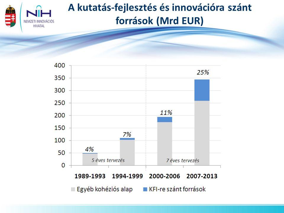 A kutatás-fejlesztés és innovációra szánt források (Mrd EUR)