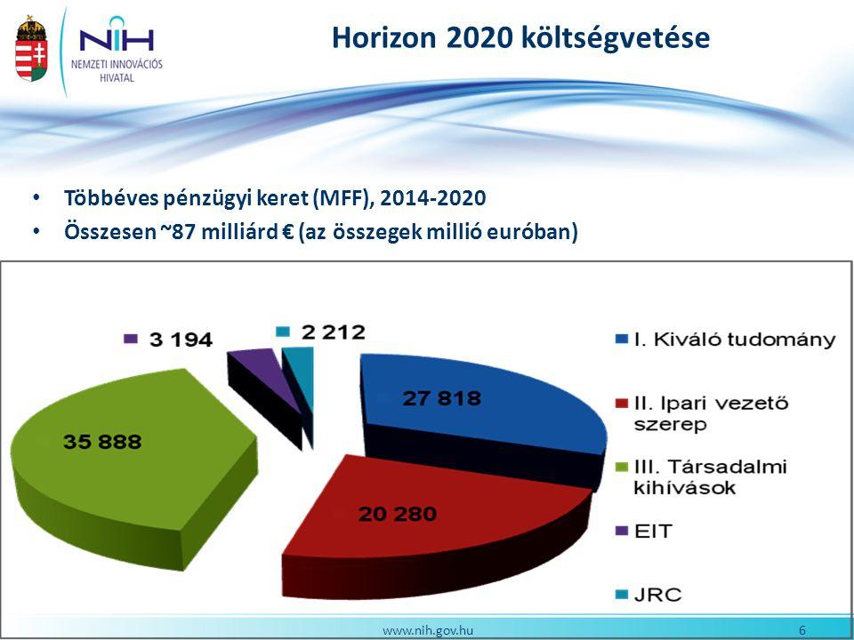 6www.nih.gov.hu Horizon 2020 költségvetése Többéves pénzügyi keret (MFF), 2014-2020 Összesen ~87 milliárd € (az összegek millió euróban)