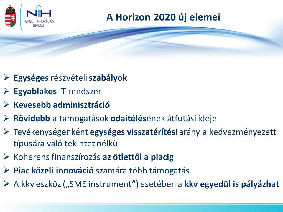 Számszerűsített célkitűzések Magyarország 2020-ra a GDP-arányos K+F ráfordításokat 1,8%-ra, 2030-ra pedig 3%-ra növeli.