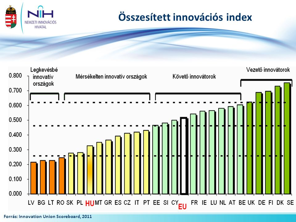 Összesített innovációs index Forrás: Innovation Union Scoreboard, 2011