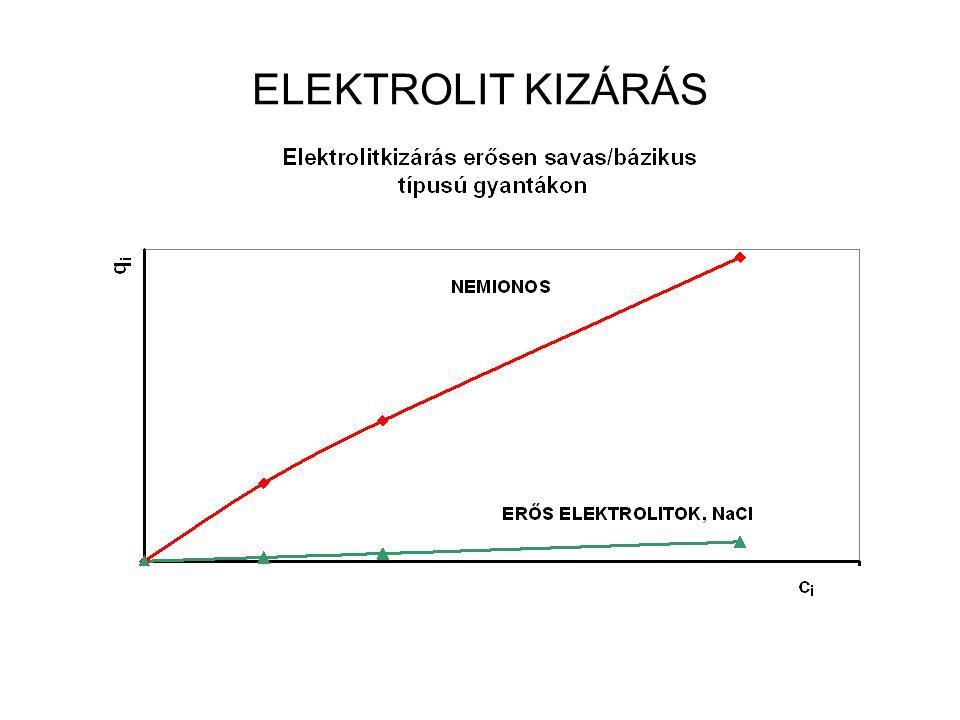 ELEKTROLIT KIZÁRÁS