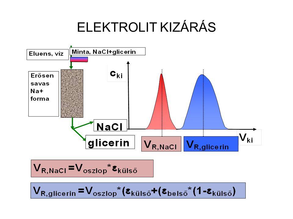 Ioncsere egyensúly Ioncsere reakció: sztöchiometrikus egyensúlyi Termodinamikai egyensúlyi állandó Látszólag egyensúlyi állandó : Szelektivitási tényező: