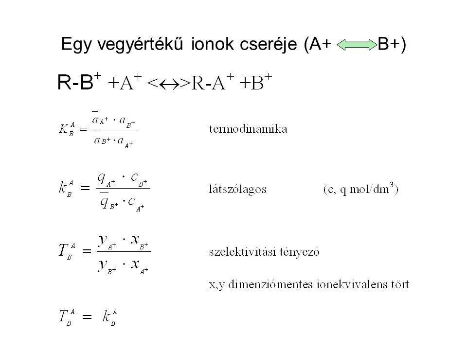 Egy vegyértékű ionok cseréje (A+ B+)