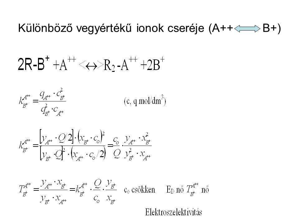 Különböző vegyértékű ionok cseréje (A++ B+)