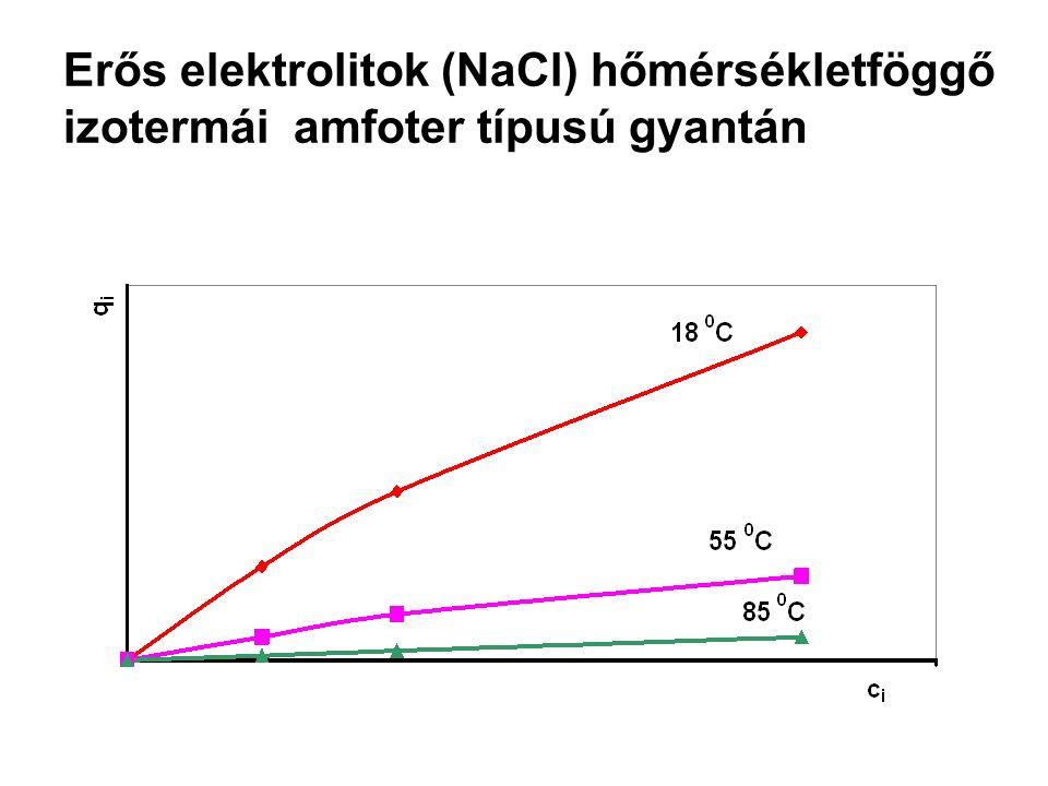 Erős elektrolitok (NaCl) hőmérsékletföggő izotermái amfoter típusú gyantán