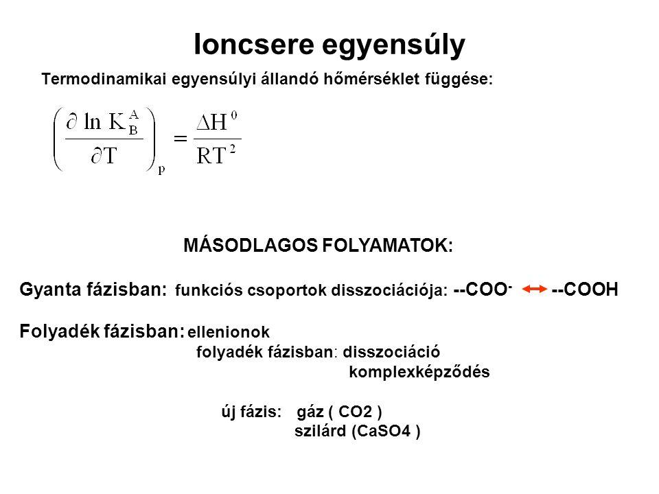 Ioncsere egyensúly Termodinamikai egyensúlyi állandó hőmérséklet függése: MÁSODLAGOS FOLYAMATOK: Gyanta fázisban: funkciós csoportok disszociációja: --COO - --COOH Folyadék fázisban: ellenionok folyadék fázisban: disszociáció komplexképződés új fázis: gáz ( CO2 ) szilárd (CaSO4 )