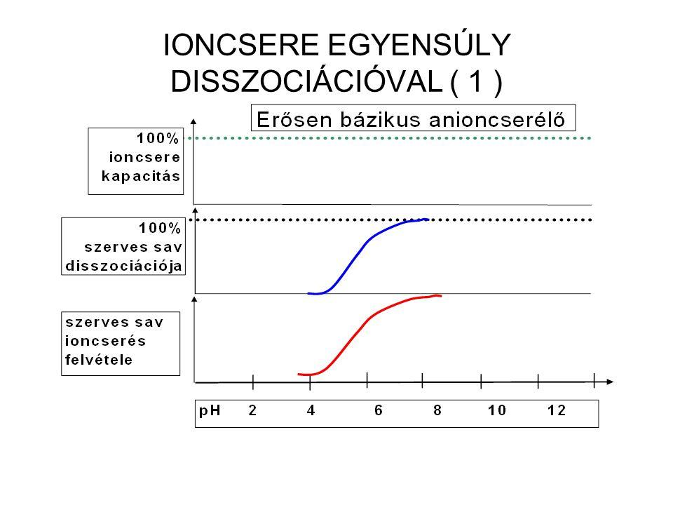 IONCSERE EGYENSÚLY DISSZOCIÁCIÓVAL ( 1 )