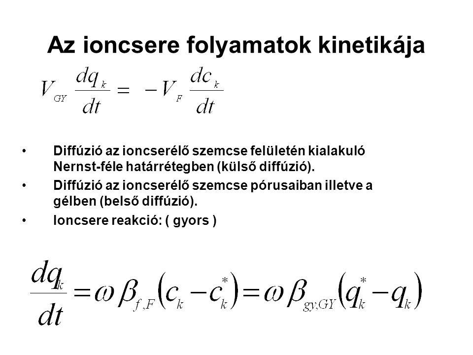 Az ioncsere folyamatok kinetikája Diffúzió az ioncserélő szemcse felületén kialakuló Nernst-féle határrétegben (külső diffúzió).