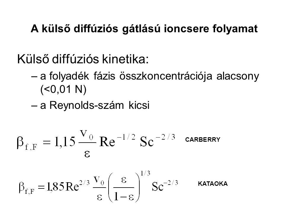Külső diffúziós kinetika: –a folyadék fázis összkoncentrációja alacsony (<0,01 N) –a Reynolds-szám kicsi A külső diffúziós gátlású ioncsere folyamat CARBERRY KATAOKA