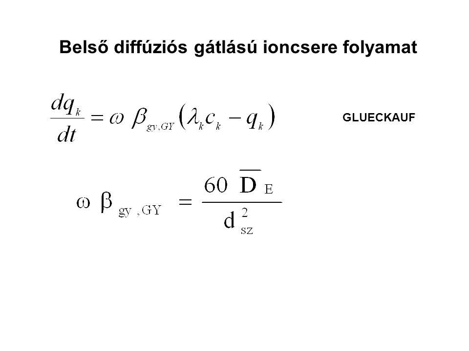 Belső diffúziós gátlású ioncsere folyamat GLUECKAUF