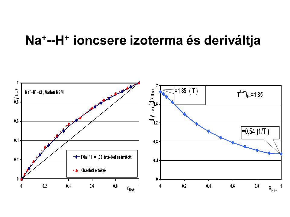 Na + --H + ioncsere izoterma és deriváltja