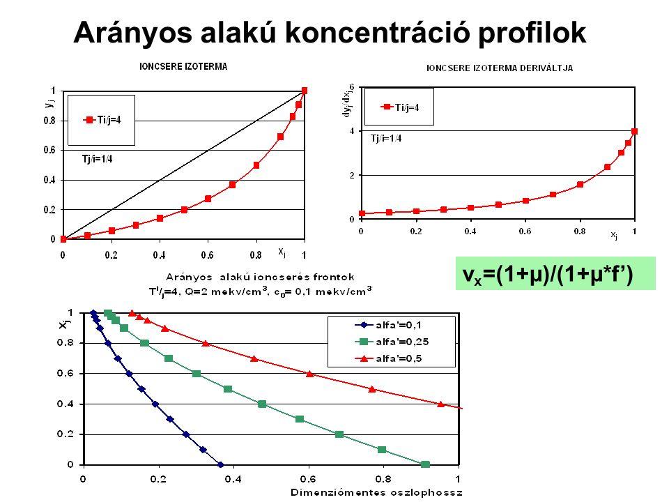 Arányos alakú koncentráció profilok v x =(1+μ)/(1+μ*f')