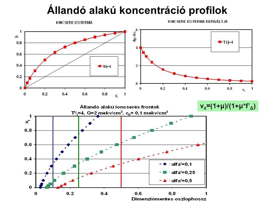 Állandó alakú koncentráció profilok v x =(1+μ)/(1+μ*f' Δ )