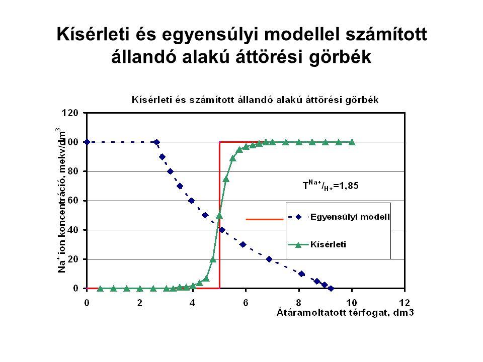 Kísérleti és egyensúlyi modellel számított állandó alakú áttörési görbék
