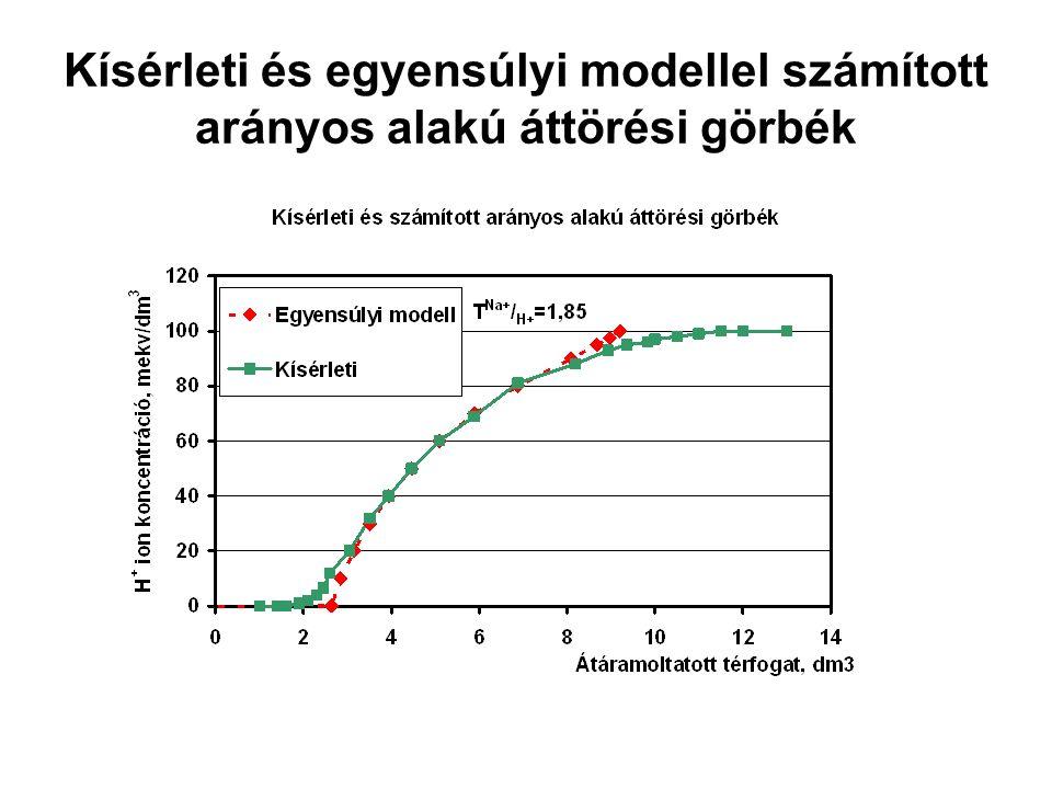 Kísérleti és egyensúlyi modellel számított arányos alakú áttörési görbék